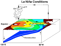 Kondisi La Nina (Sumber : google.com)
